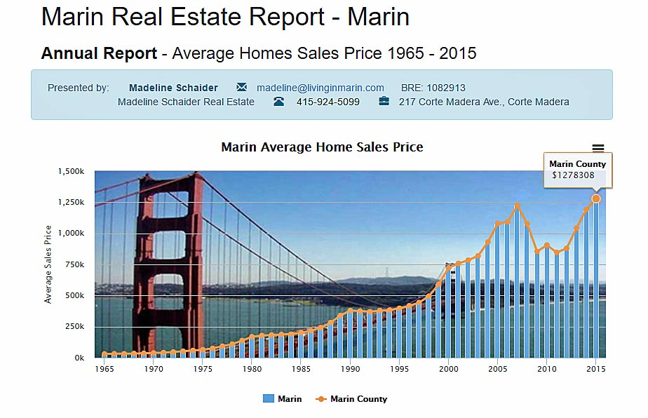 Marin home prices 1965-2016