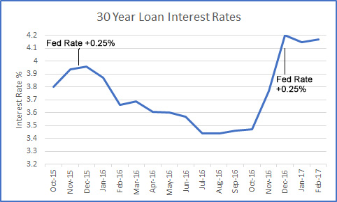 Mortgage rates for Marin Home Buyers 2015 to 2017