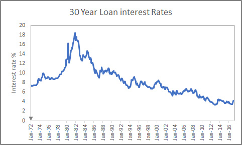 Mortgage rates for Marin Home Buyers 1972 to 2017