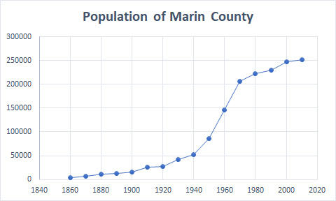 Population Marin County 1860-2010