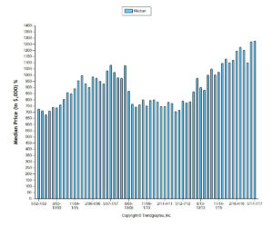 Sale prices Marin County homes 2002-2017