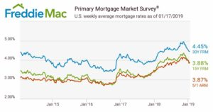 Home Mortgage rates compiled by Freddie Mac, 2015 to 2019