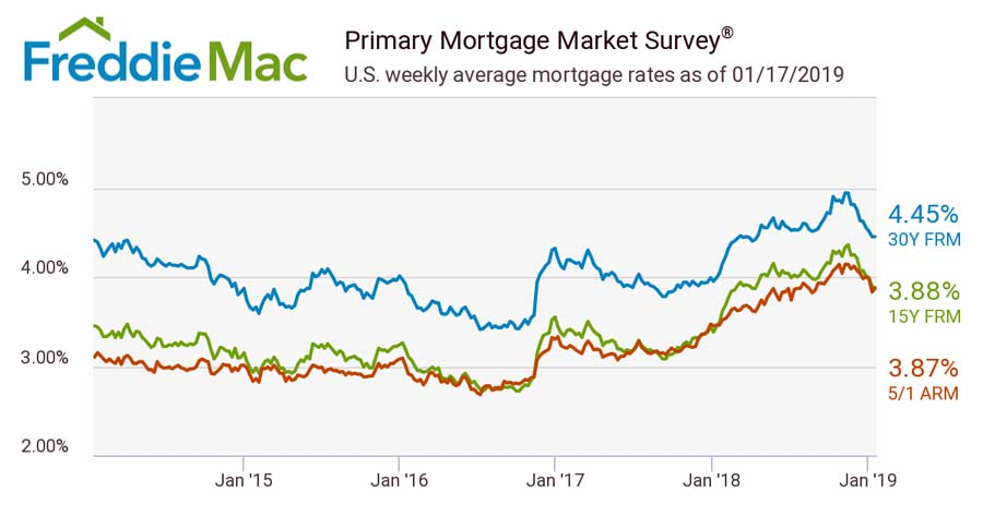 Mortgage rates last 5 years